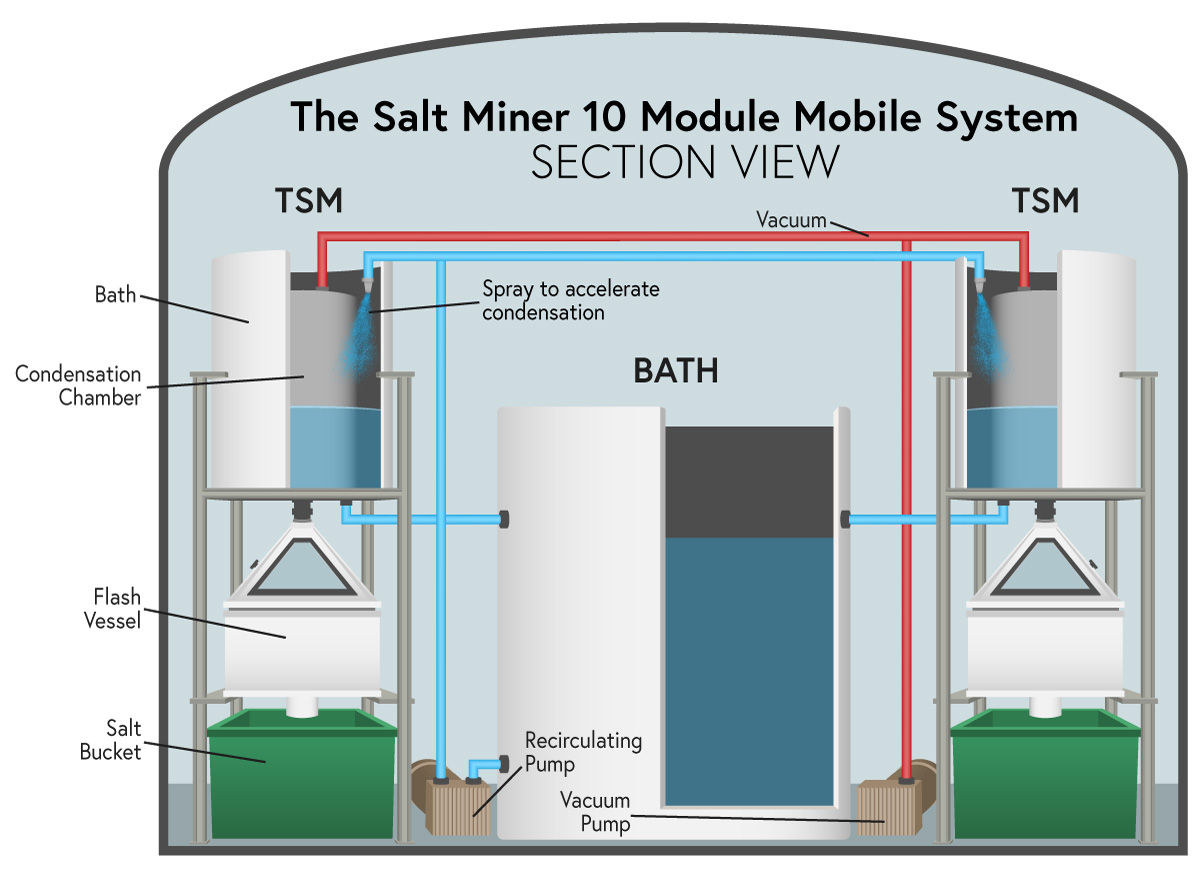 eliminate salt contamination
