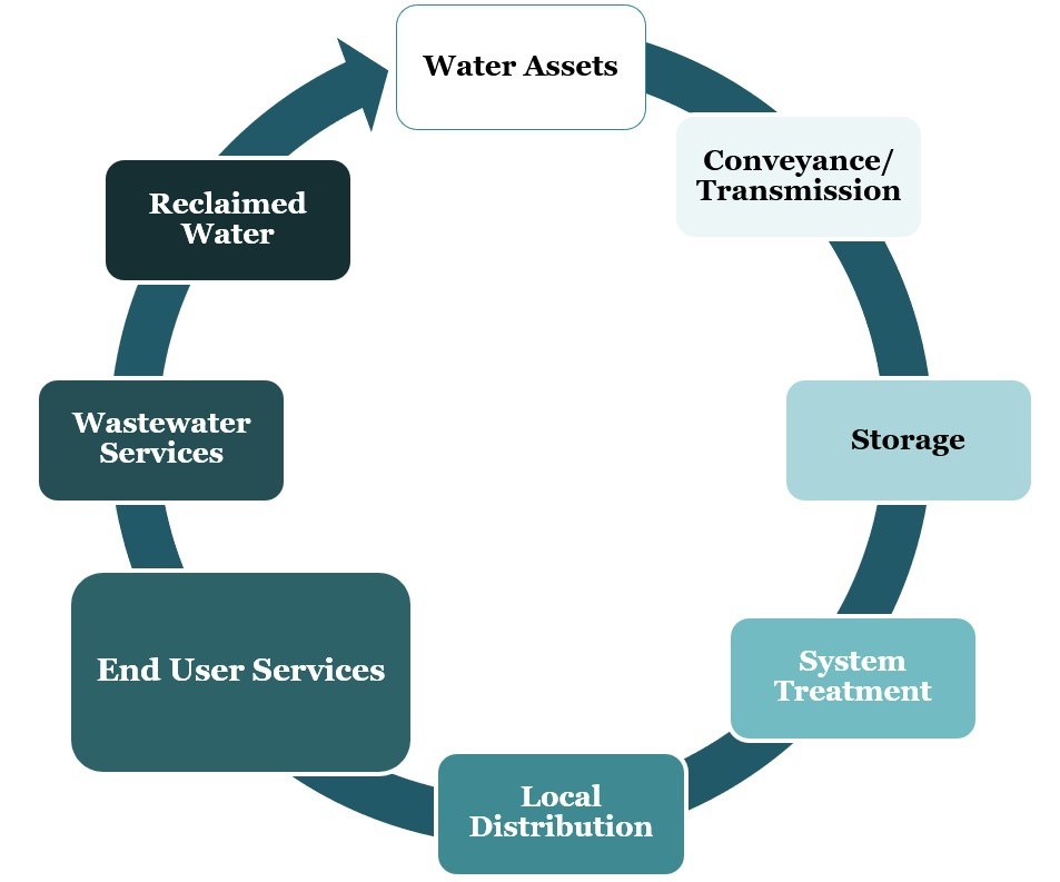 water value cycle